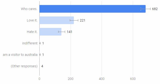 Study Results: Public Sentiment on .AU Domain Changes